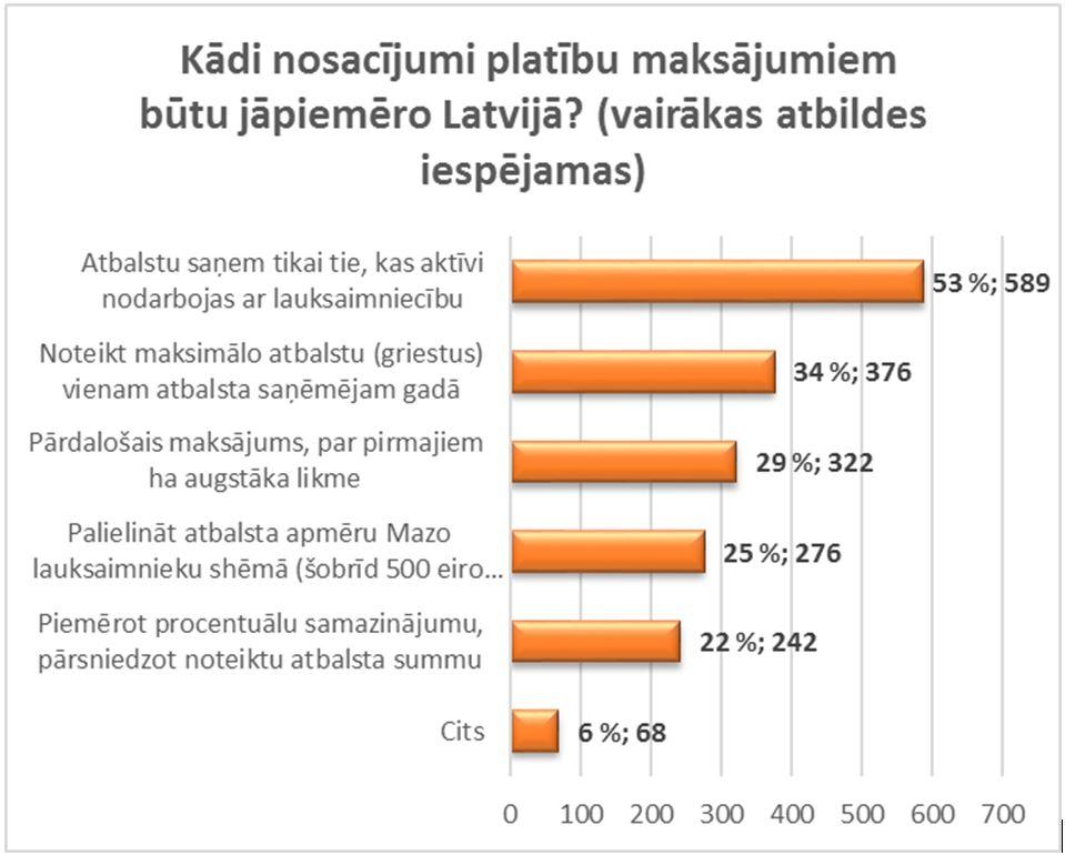 Kādi nosacījumi platību maksājumiem būtu jāpiemēro Latvijā