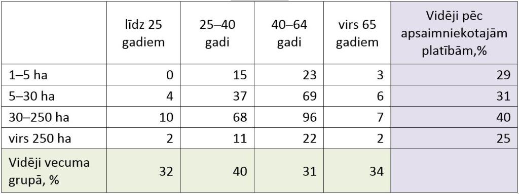 Par atbalsta griestu noteikšanu pēc vecuma grupām un apsaimniekotajām platībām