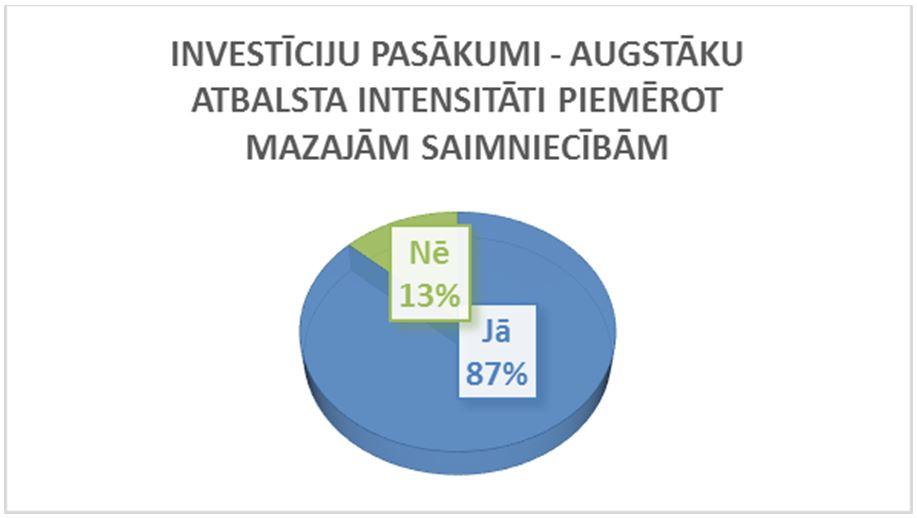 Augstāku atbalsta intensitāti mazajām saimniecībām