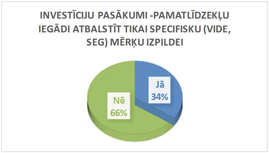 Pamatlīdzekļu iegādi atbalstīt tikai specifisku (vide, SEG) mērķu izpildei