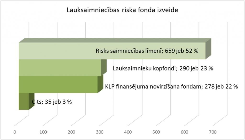 Lauksaimniecības riska fonda izveide